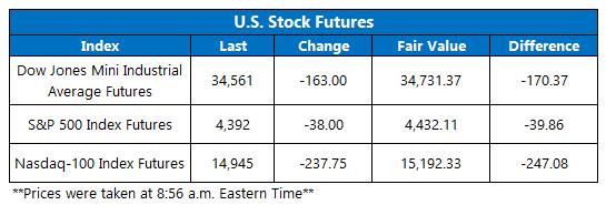 Futures Chart September 28