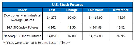 Futures Chart September 29