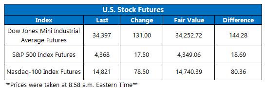 Futures Chart September 30