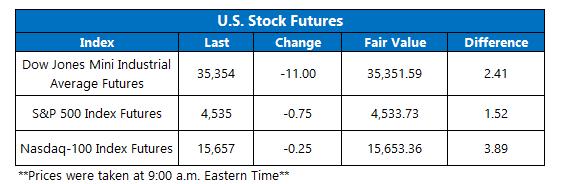 Futures Chart September 7