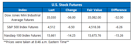 Futures Chart September 8