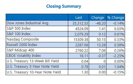 closing index summary sept 1