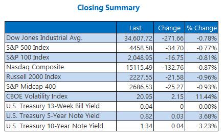 closing index summary sept 10
