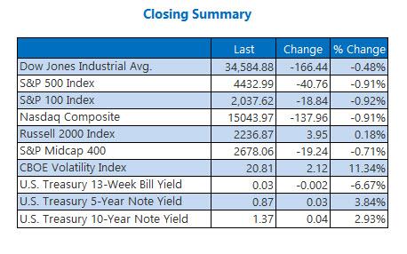 closing index summary sept 17