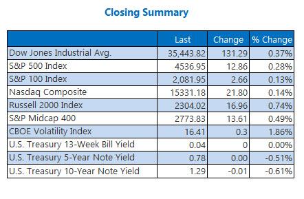 closing index summary sept 2