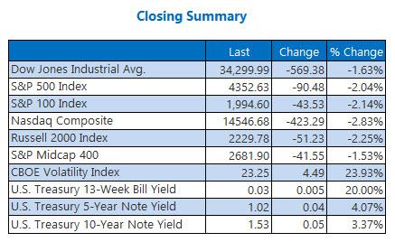 closing index summary sept 28