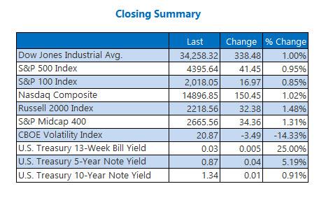 closing indexes sept 22