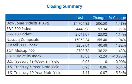 closing indexes sept 23