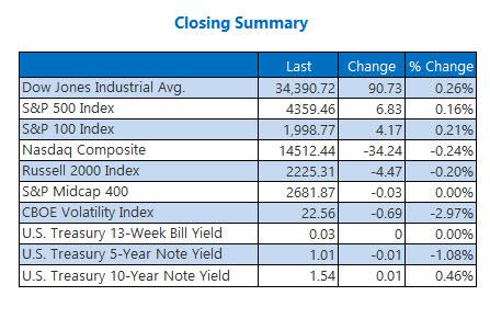 closing indexes sept 29