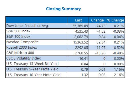 closing indexes sept 3