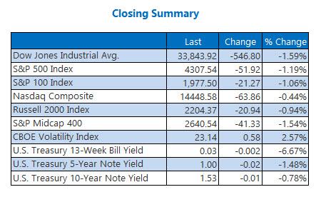 closing indexes sept 30