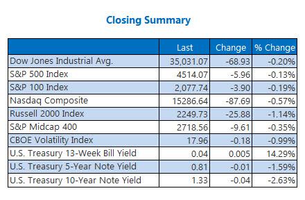 closing indexes sept 8