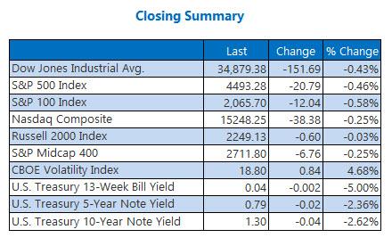 closing indexes sept 9