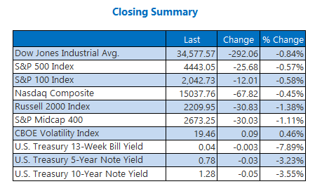 Closing Indexes Summary Septmber 14