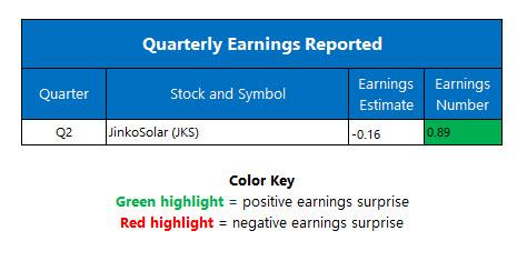 earnings sept 15