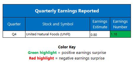 earnings sept 28