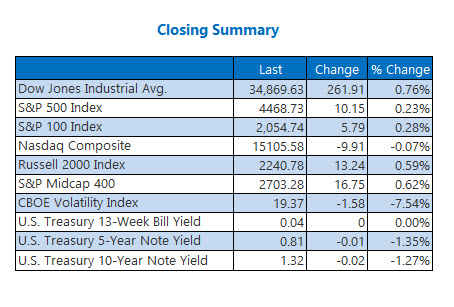 indexes sept 13