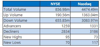 NYSE and Nasdaq Stats September 14
