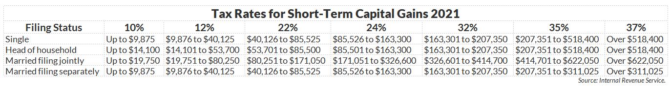 2021 Tax Rates for Short-Term Capital Gains, Capital Gains Tax Rates