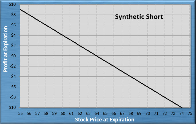 Synthetic Short