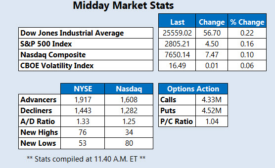 Midday Market Stats March 25