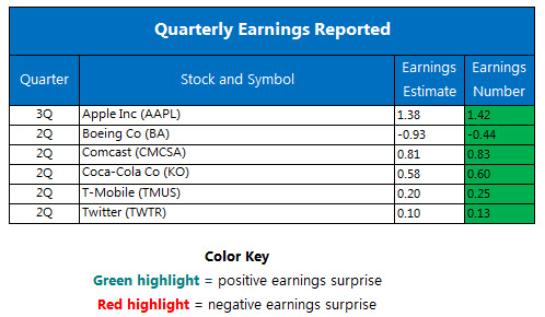 Quarterly earnings July 27